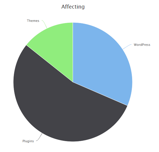 WordPress vulnerabilities Pie Chart