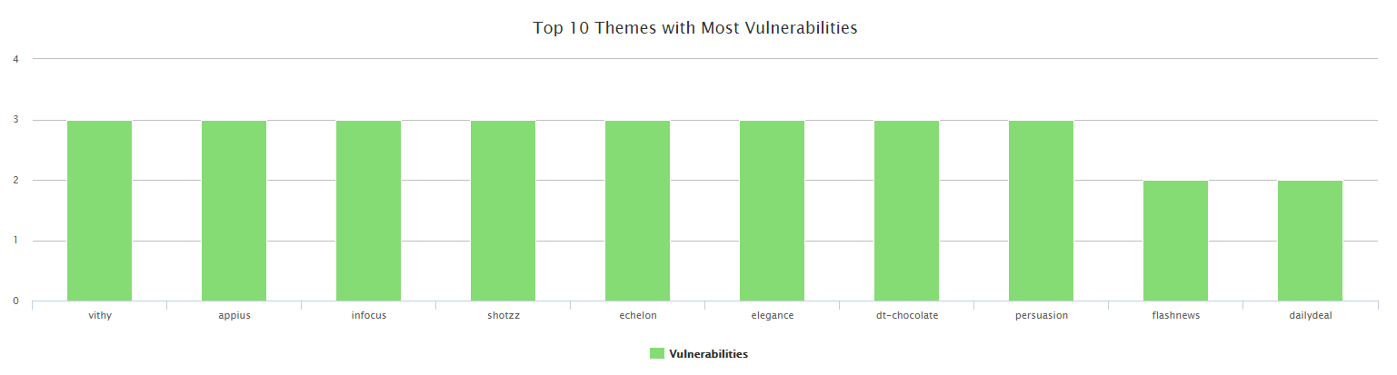 The Top 10 Most Vulnerable WordPress Themes