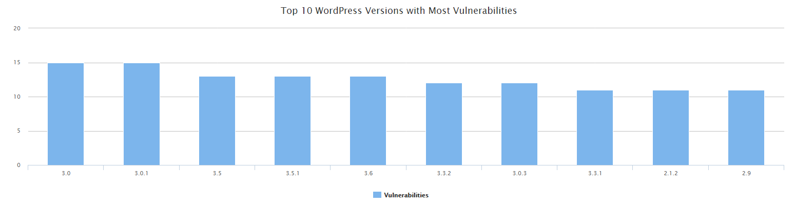 Top 10 Most Vulnerable WordPress Core Versions