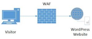 All You Need to Know About WordPress Website Firewalls (a.k.a. Web Application Firewalls)
