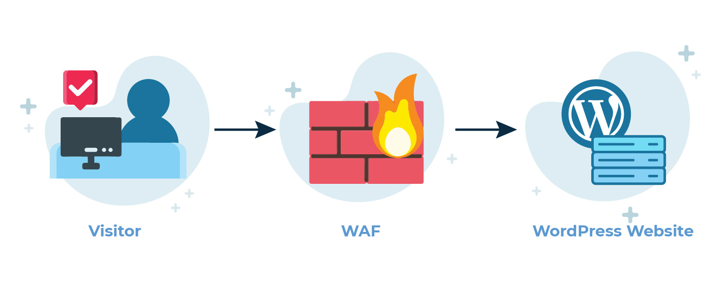 The Guide to WordPress Firewalls (WAFs) | WP White Security