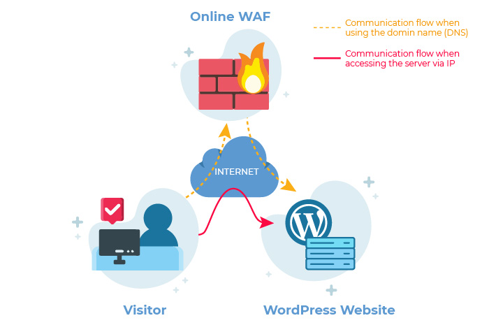 How users can bypass an online WordPress firewall service