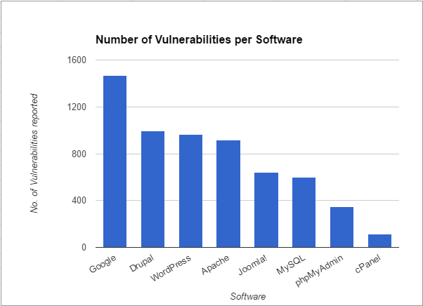 A graph showing how many vulnerabilities have been reported so far for the listed software
