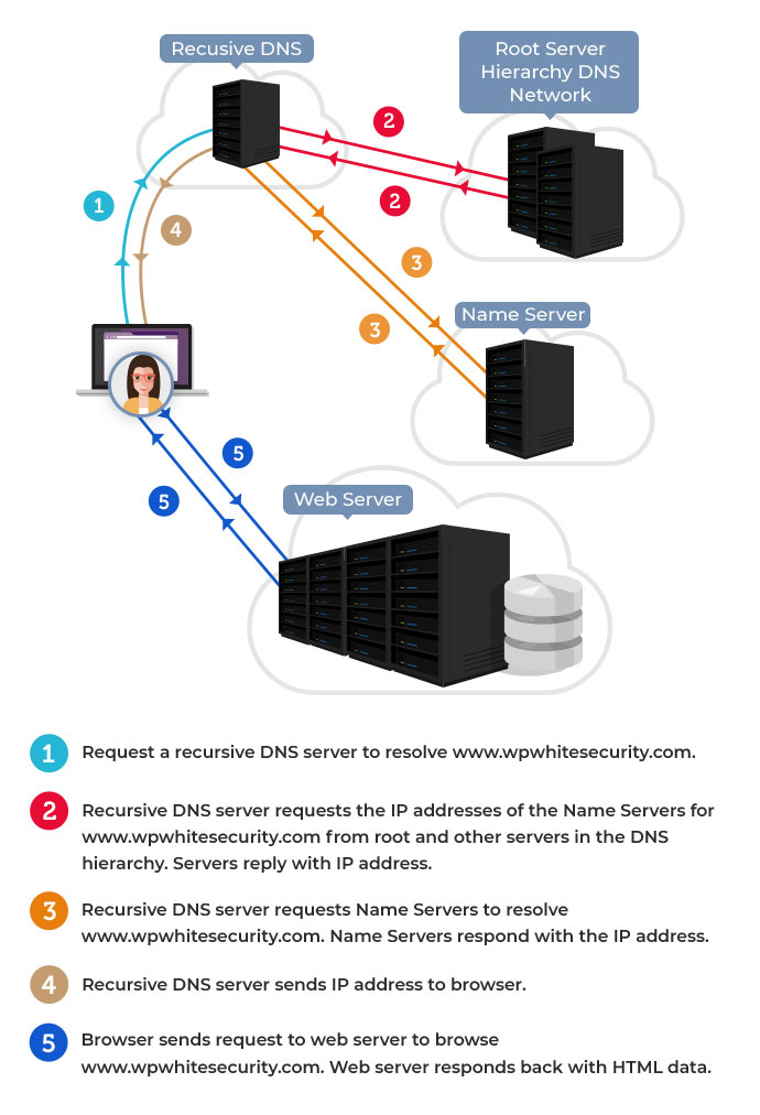 DNS for WordPress site admins- How DNS Works