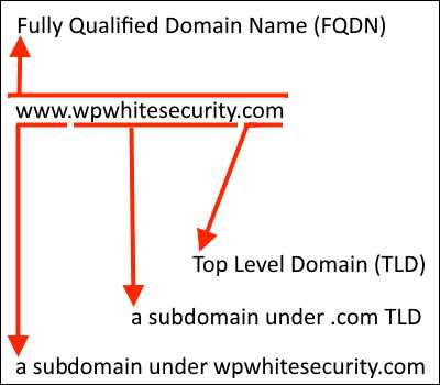 FQDN and Domain Names explanation
