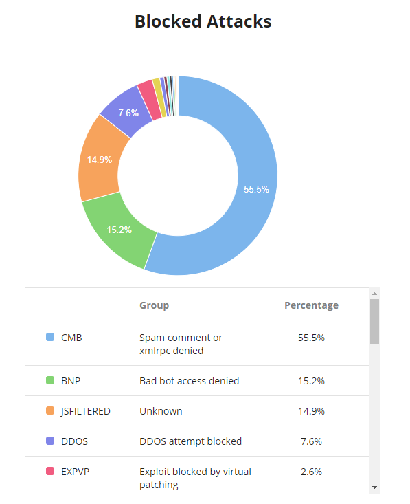 Overview of the type of traffic Sucuri blocked