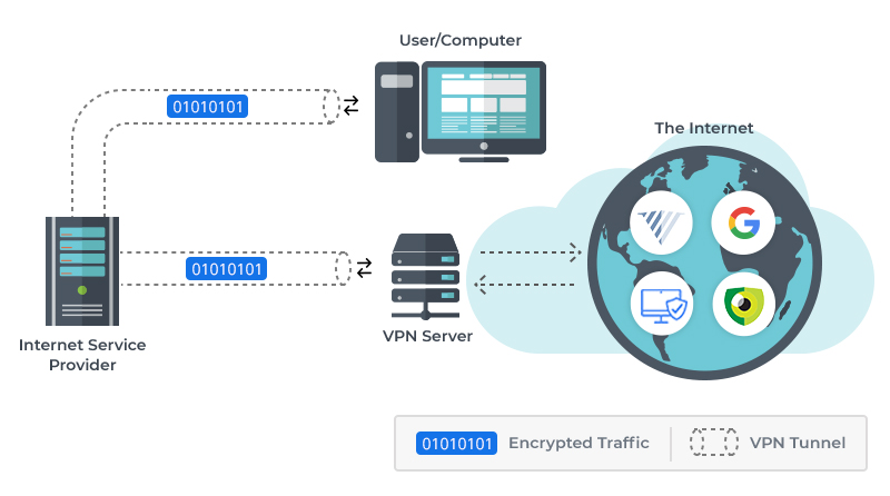 what does vpn stand for