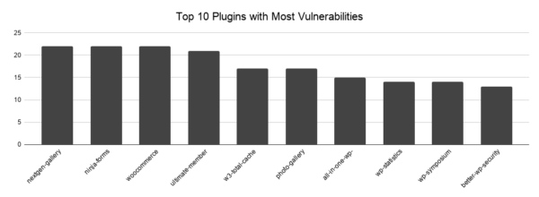 Top 10 most vulnerable plugins