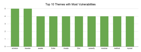 Top 10 most vulnerable themes in WordPress