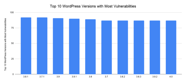 Top 10 WordPress core vulnerabilities