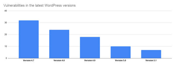 Overview of vulnerabilities in the last versions of WordPress