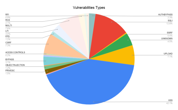 Types of vulnerabilities